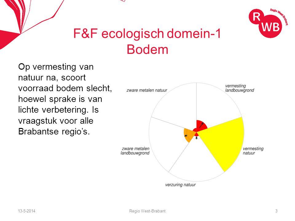 13-5-2014Regio West-Brabant4 F&F ecologisch domein -2 lucht Met uitzondering van fijnstof laten indicatoren geen goede scores zien; bovendien verslechtert de situatie.