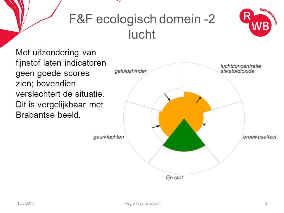 13-5-2014Regio West-Brabant4 F&F ecologisch domein -2 lucht Met uitzondering van fijnstof laten indicatoren geen goede scores zien; bovendien verslech