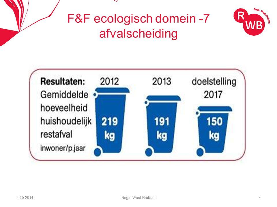 13-5-2014Regio West-Brabant10 Trend 1-toenemende aandacht voor klimaateffecten: mitigatie en adaptatie