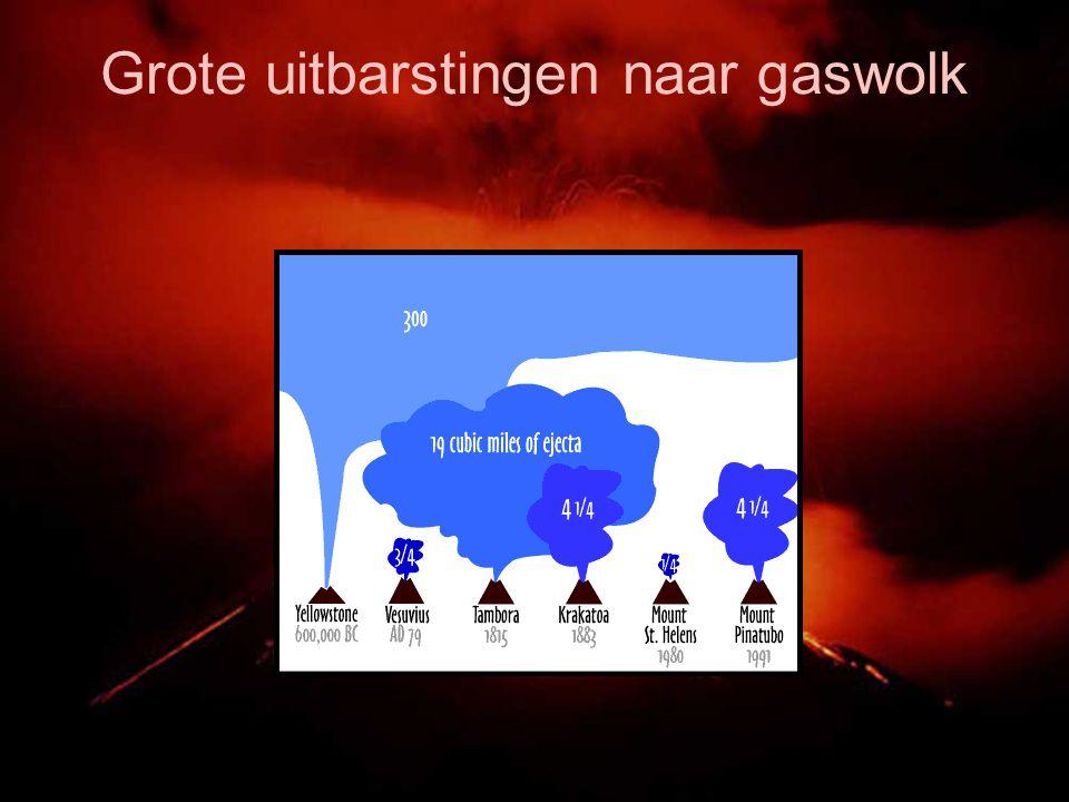Grote uitbarstingen naar gaswolk
