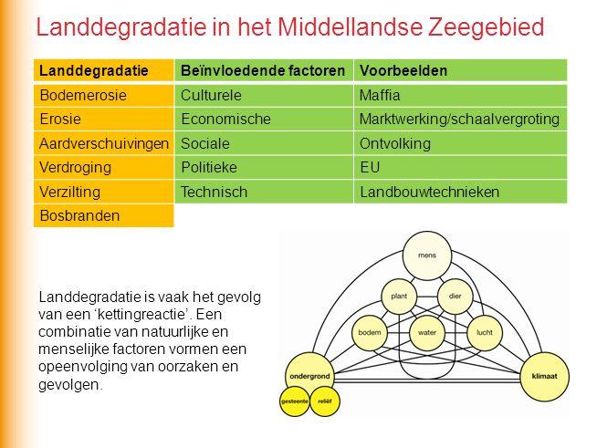 LanddegradatieBeïnvloedende factorenVoorbeelden BodemerosieCultureleMaffia ErosieEconomischeMarktwerking/schaalvergroting AardverschuivingenSocialeOnt