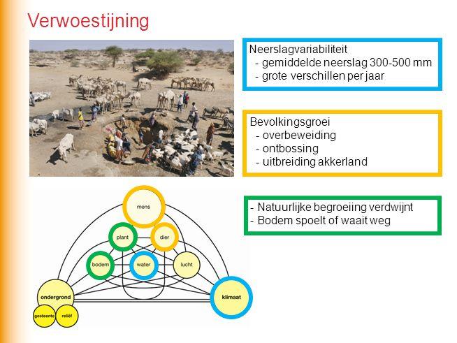 Neerslagvariabiliteit - gemiddelde neerslag 300-500 mm - grote verschillen per jaar Bevolkingsgroei - overbeweiding - ontbossing - uitbreiding akkerla