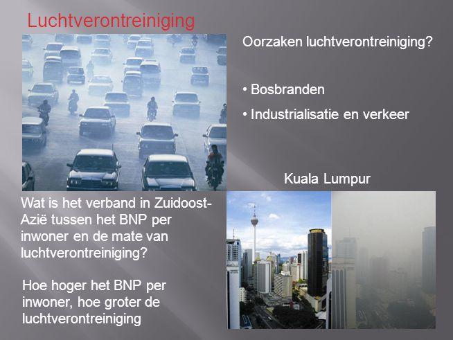 Oorzaken luchtverontreiniging.