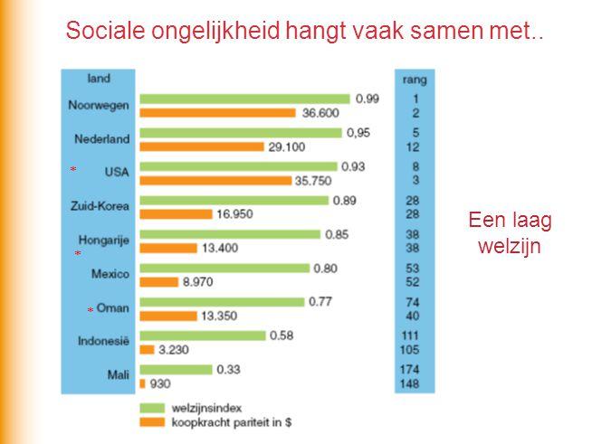 Een laag welzijn * * * Sociale ongelijkheid hangt vaak samen met..