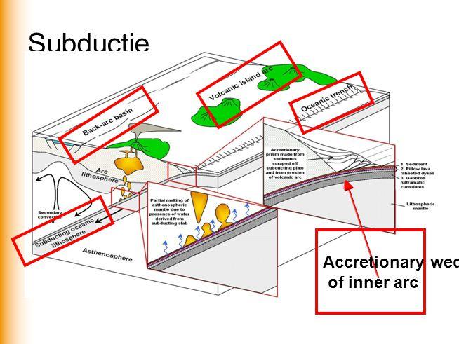 Subductie Accretionary wedge of inner arc