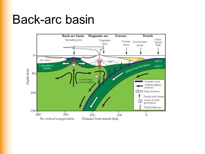 www.vu.nl/aardwetenschappen Back-arc basin