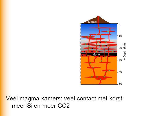 Veel magma kamers: veel contact met korst: meer Si en meer CO2