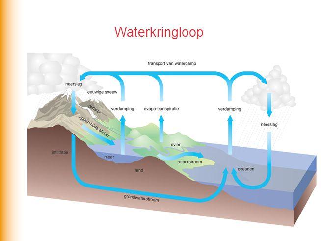 zout en gassen(CO2, NO2, O2) uit continentaal gesteente via rivieren en grondwater naar zee water verdampt zout blijft achter Zout water
