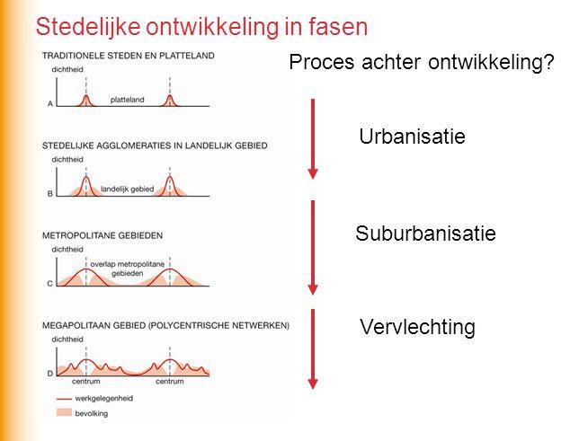 Proces achter ontwikkeling? Urbanisatie Suburbanisatie Vervlechting Stedelijke ontwikkeling in fasen