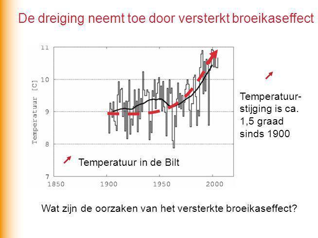 De dreiging neemt toe door versterkt broeikaseffect Temperatuur in de Bilt Temperatuur- stijging is ca.
