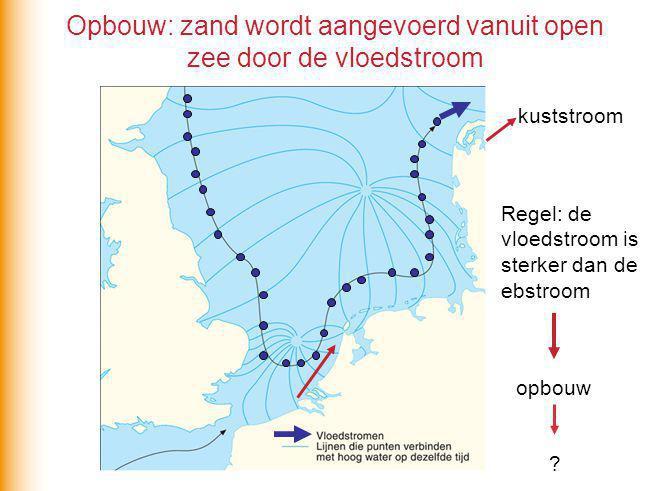 Kustbeheer: ruimte bieden aan de zee Waarom laat men hier een slufter ontstaan?