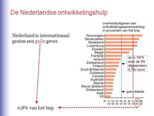 De Nederlandse ontwikkelingshulp Nederland is internationaal gezien een gulle gever. 0,8% van het bnp