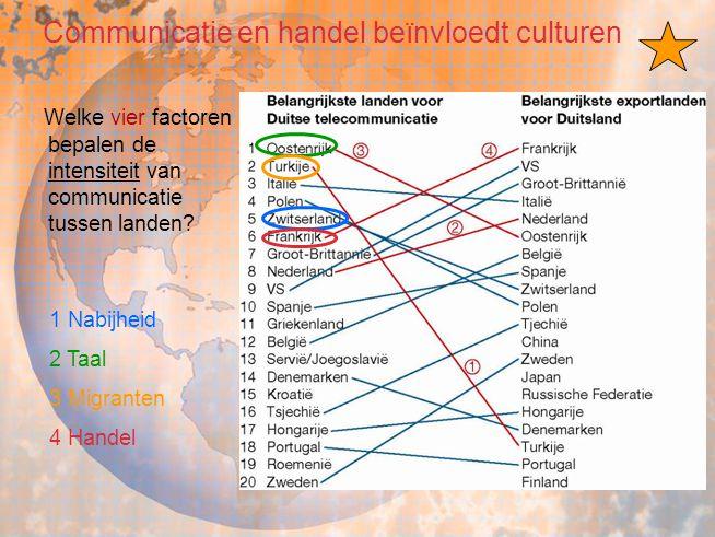 Welke vier factoren bepalen de intensiteit van communicatie tussen landen? 1 Nabijheid 2 Taal 3 Migranten 4 Handel Communicatie en handel beïnvloedt c