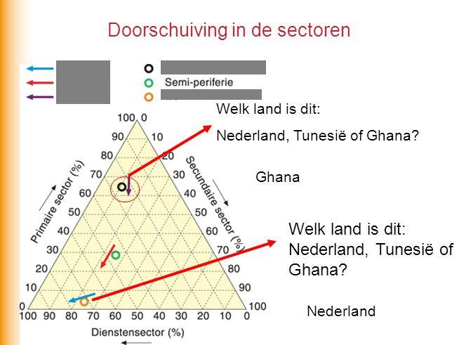 Doorschuiving in de sectoren Welk land is dit: Nederland, Tunesië of Ghana? Ghana Welk land is dit: Nederland, Tunesië of Ghana? Nederland
