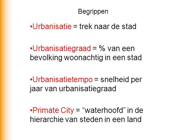 Begrippen Urbanisatie = trek naar de stad Urbanisatiegraad = % van een bevolking woonachtig in een stad Urbanisatietempo = snelheid per jaar van urban