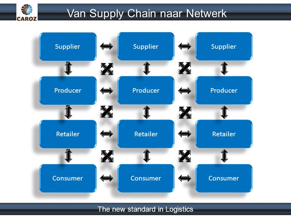 The new standard in Logistics Van Supply Chain naar Netwerk Supplier Producer Retailer Consumer Supplier Producer Retailer Consumer Supplier Producer