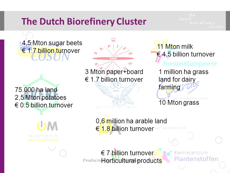 4,5 Mton sugar beets € 1.7 billion turnover 11 Mton milk € 4.5 billion turnover 3 Mton paper+board € 1.7 billion turnover 75.000 ha land 2,5 Mton potatoes € 0.5 billion turnover 1 million ha grass land for dairy farming 10 Mton grass 0,6 million ha arable land € 1.8 billion turnover € 7 billion turnover Horticultural products