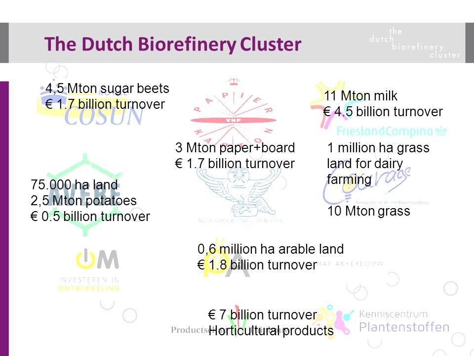 4,5 Mton sugar beets € 1.7 billion turnover 11 Mton milk € 4.5 billion turnover 3 Mton paper+board € 1.7 billion turnover 75.000 ha land 2,5 Mton pota