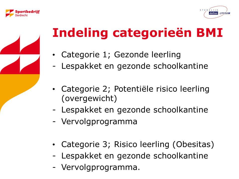 Indeling categorieën BMI Categorie 1; Gezonde leerling -Lespakket en gezonde schoolkantine Categorie 2; Potentiële risico leerling (overgewicht) -Lespakket en gezonde schoolkantine -Vervolgprogramma Categorie 3; Risico leerling (Obesitas) -Lespakket en gezonde schoolkantine -Vervolgprogramma.