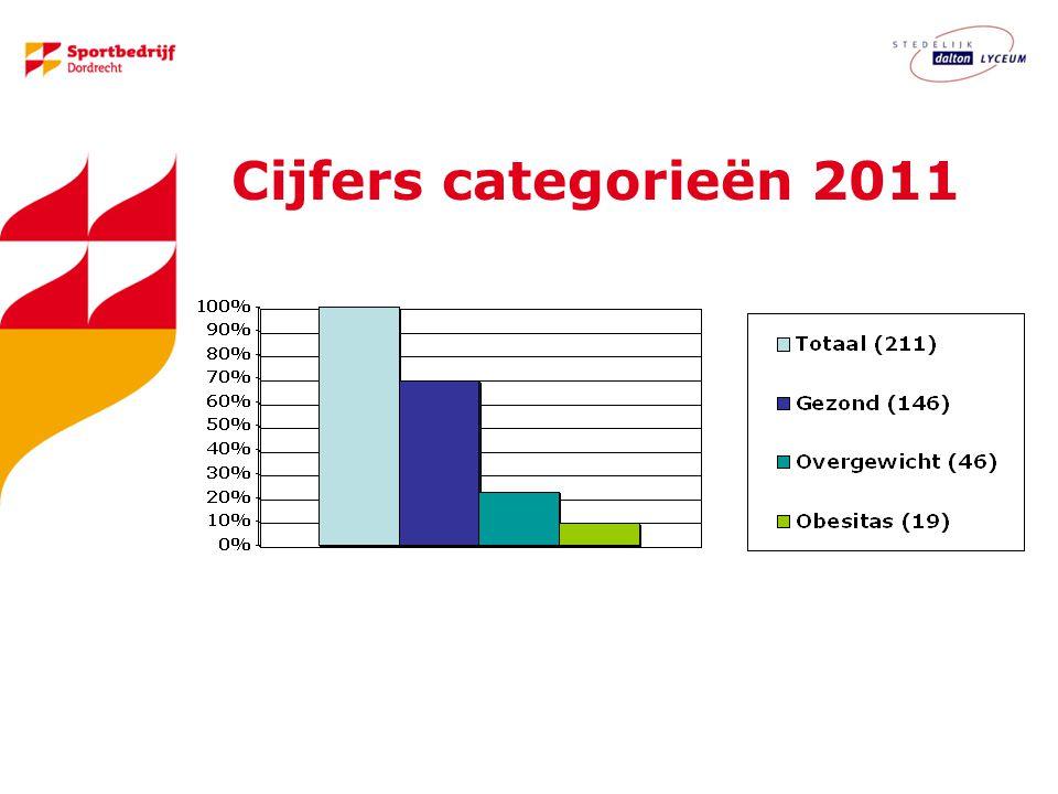 Cijfers categorieën 2011