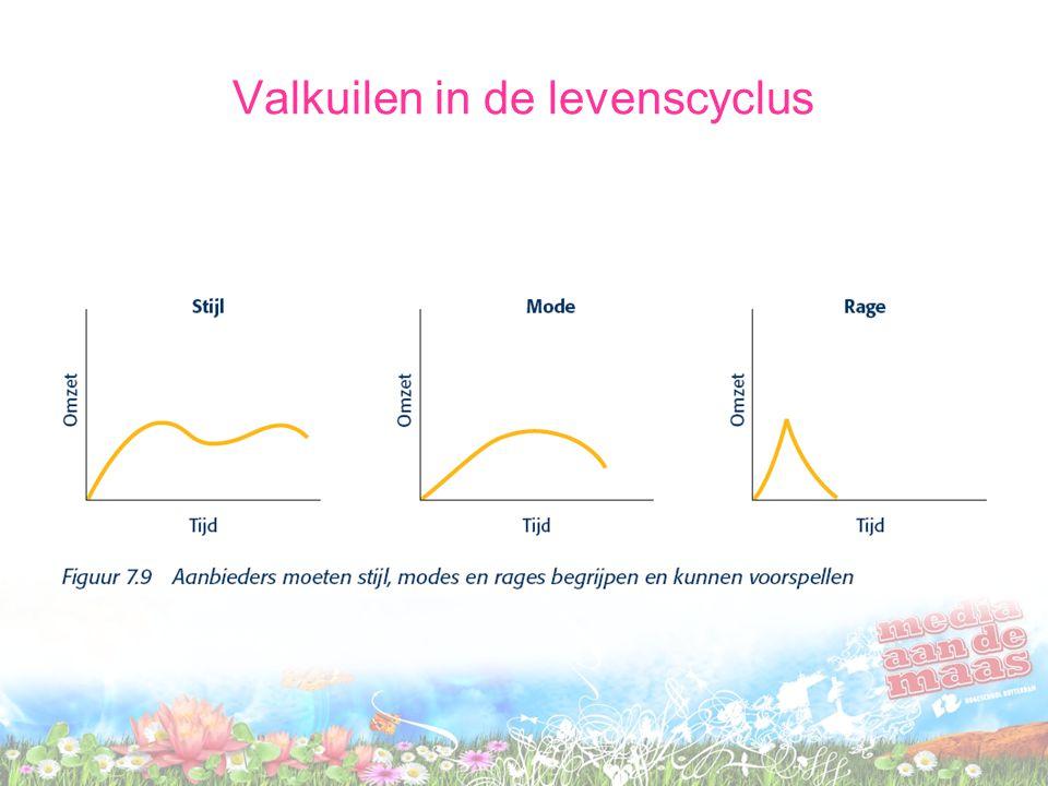 Valkuilen in de levenscyclus