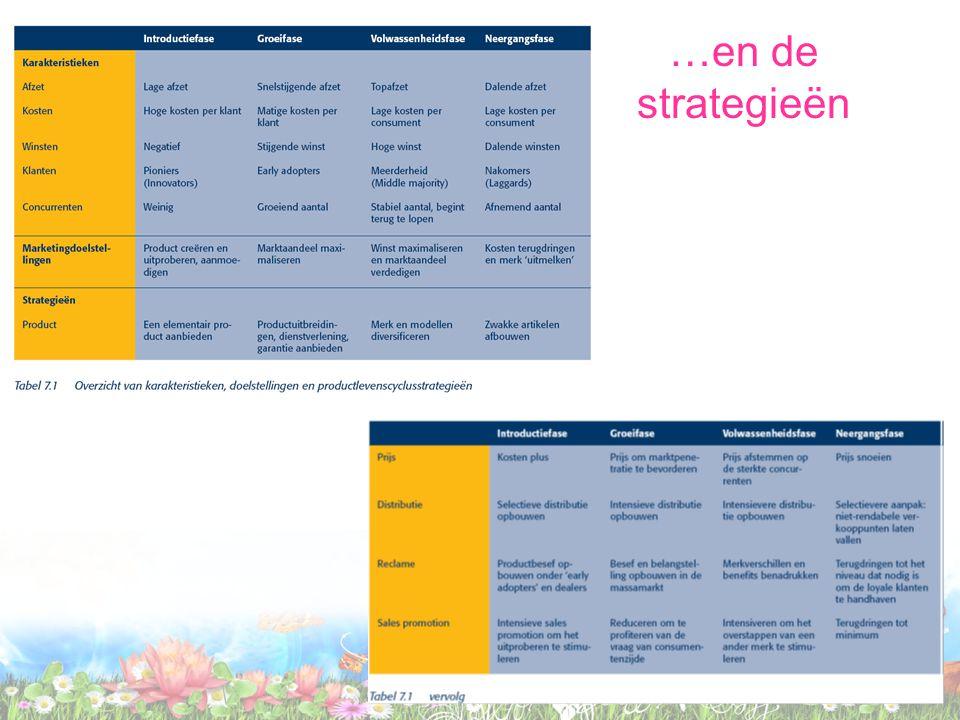 …en de strategieën