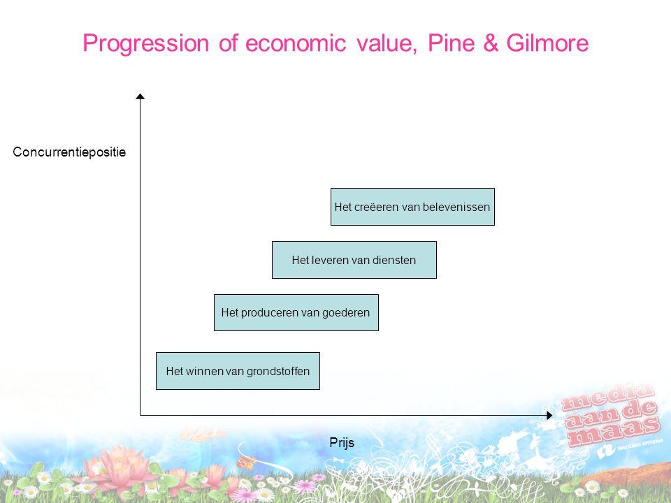 Concurrentiepositie Prijs Het winnen van grondstoffen Het produceren van goederen Het leveren van diensten Het creëeren van belevenissen Progression of economic value, Pine & Gilmore