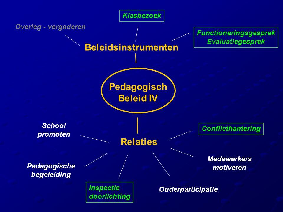 Pedagogisch Beleid IV Beleidsinstrumenten Klasbezoek Overleg - vergaderen Relaties Conflicthantering Medewerkers motiveren School promoten Inspectie d