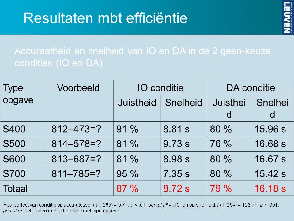 Resultaten mbt efficiëntie Type opgave VoorbeeldIO conditieDA conditie JuistheidSnelheidJuisthei d Snelhei d S400812–473=?91 %8.81 s80 %15.96 s S50081