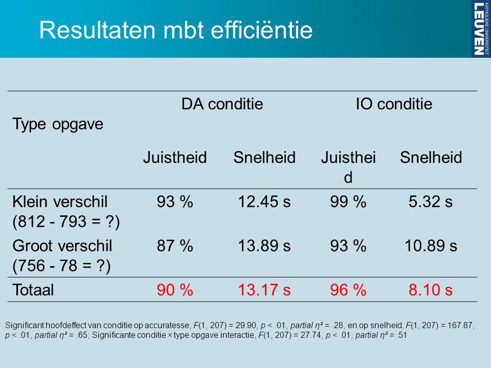 Type opgave DA conditieIO conditie JuistheidSnelheidJuisthei d Snelheid Klein verschil (812 ‑ 793 = ?) 93 %12.45 s99 %5.32 s Groot verschil (756 ‑ 78