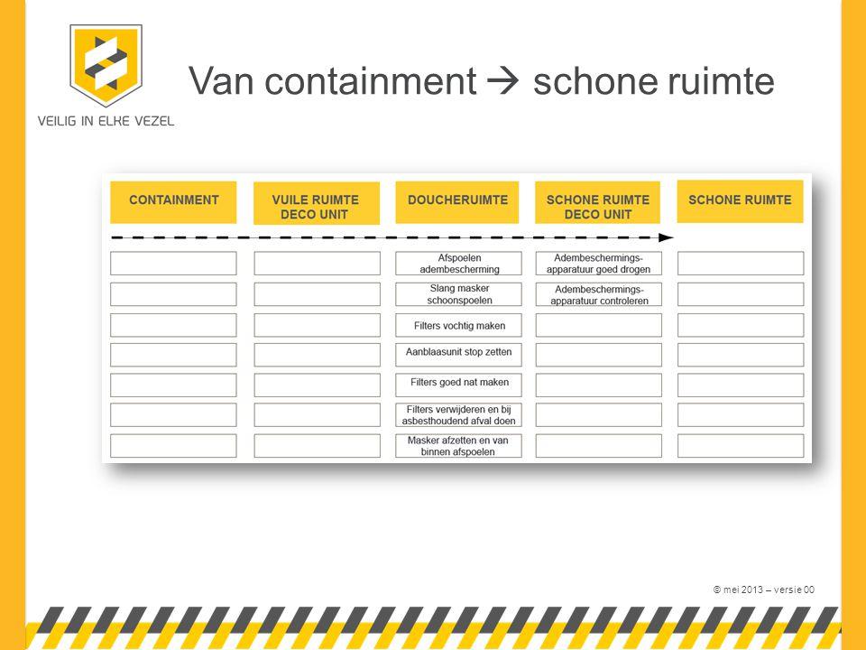 © mei 2013 – versie 00 Van containment  schone ruimte