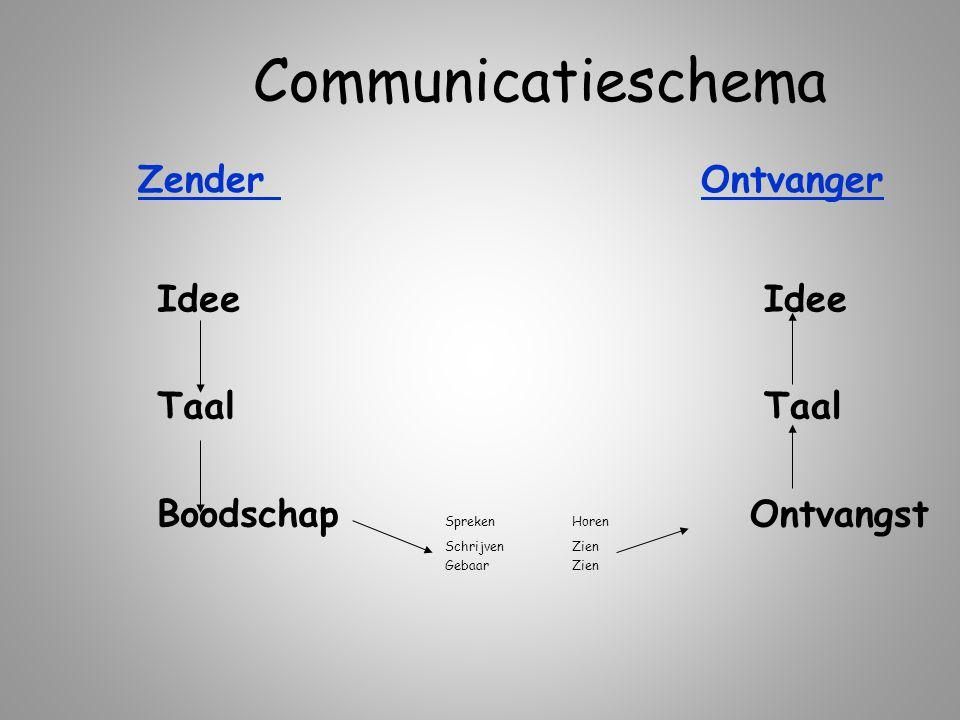 Communicatieschema Idee Taal Boodschap Spreken Schrijven Gebaar Idee Taal Horen Ontvangst Zien Zender Ontvanger