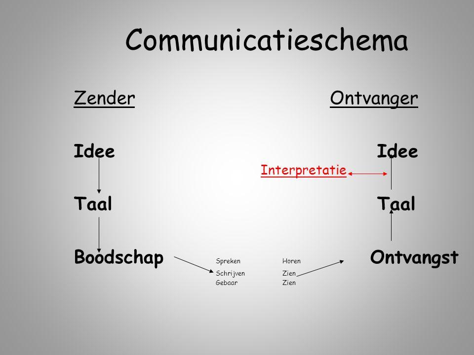 Communicatieschema Zender Idee Taal Boodschap Spreken Schrijven Gebaar Ontvanger Idee Taal Horen Ontvangst Zien Interpretatie