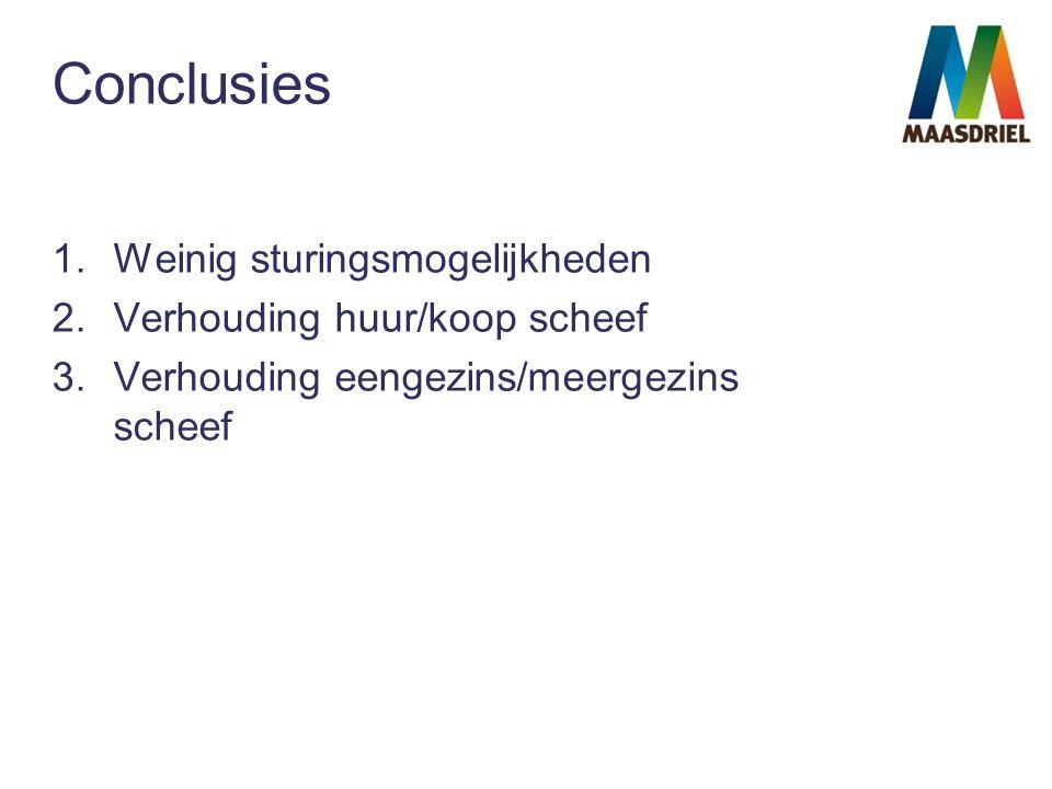 Conclusies 1.Weinig sturingsmogelijkheden 2.Verhouding huur/koop scheef 3.Verhouding eengezins/meergezins scheef