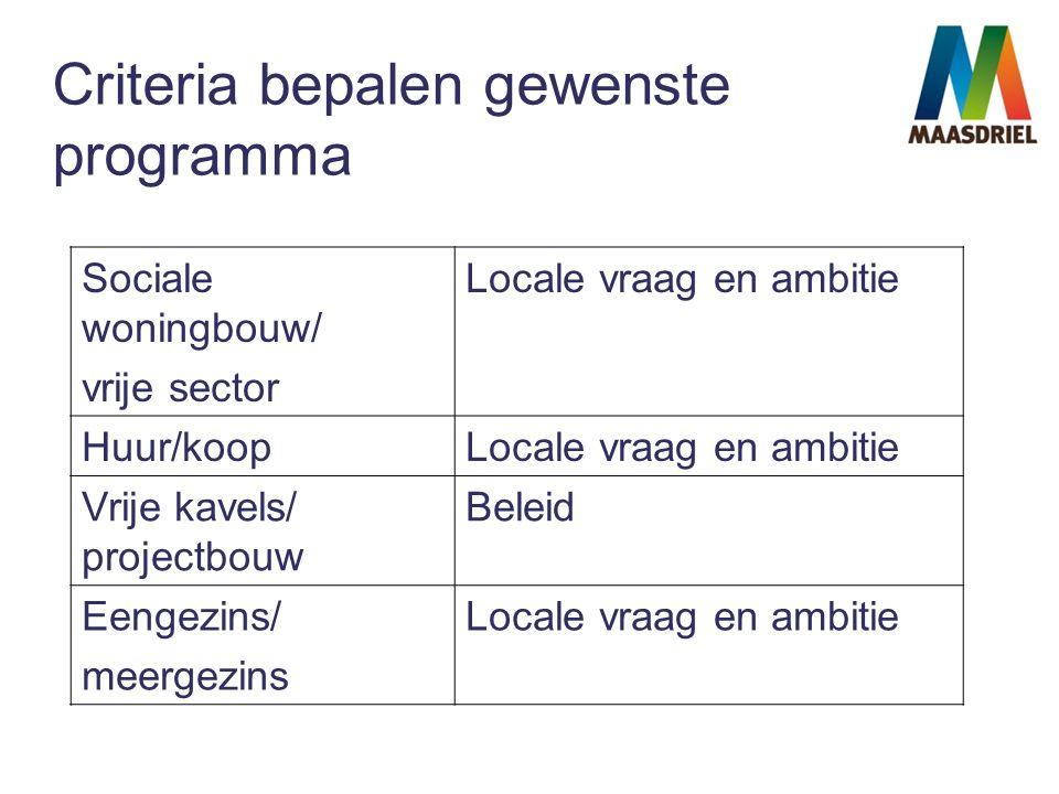 Criteria bepalen gewenste programma Sociale woningbouw/ vrije sector Locale vraag en ambitie Huur/koopLocale vraag en ambitie Vrije kavels/ projectbouw Beleid Eengezins/ meergezins Locale vraag en ambitie