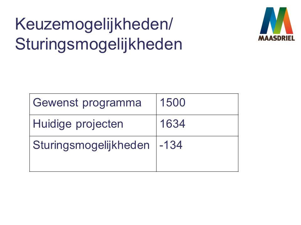 Keuzemogelijkheden/ Sturingsmogelijkheden Gewenst programma1500 Huidige projecten1634 Sturingsmogelijkheden-134