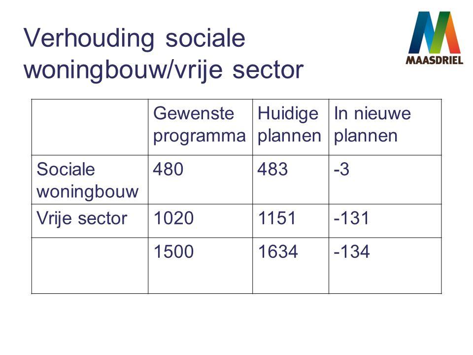 Verhouding sociale woningbouw/vrije sector Gewenste programma Huidige plannen In nieuwe plannen Sociale woningbouw 480483-3 Vrije sector10201151-131 15001634-134