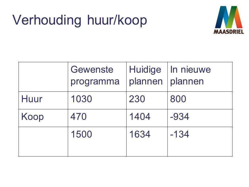 Verhouding huur/koop Gewenste programma Huidige plannen In nieuwe plannen Huur1030230800 Koop4701404-934 15001634-134