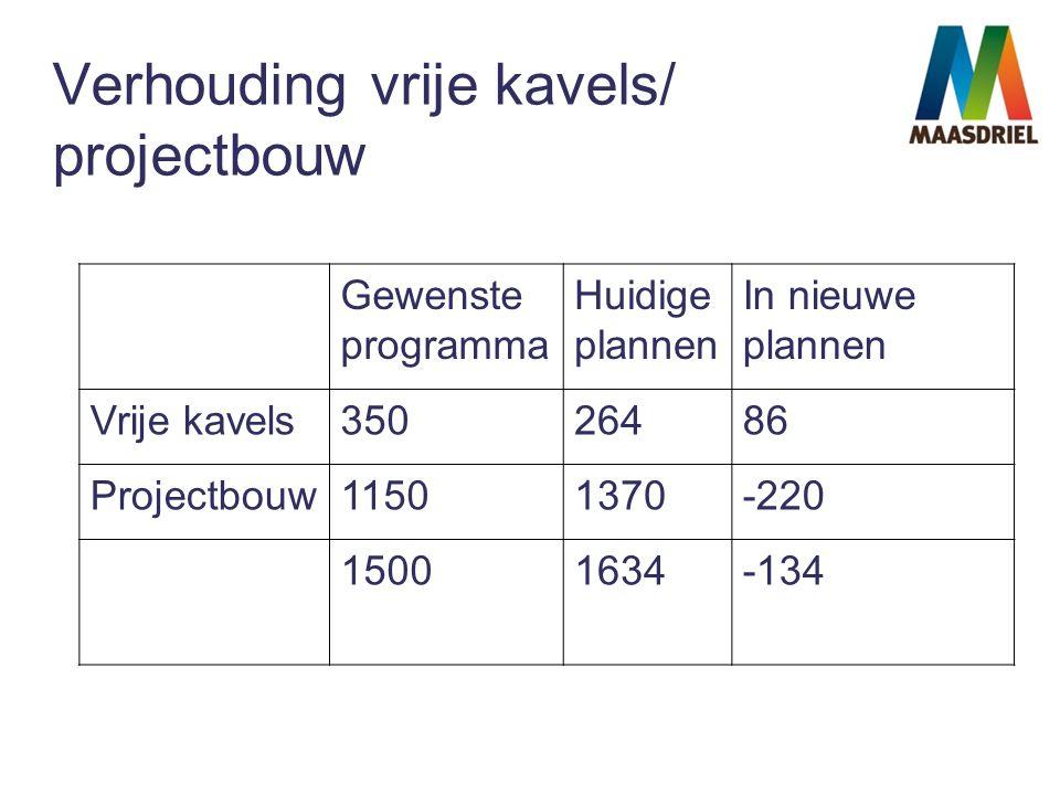 Verhouding vrije kavels/ projectbouw Gewenste programma Huidige plannen In nieuwe plannen Vrije kavels35026486 Projectbouw11501370-220 15001634-134