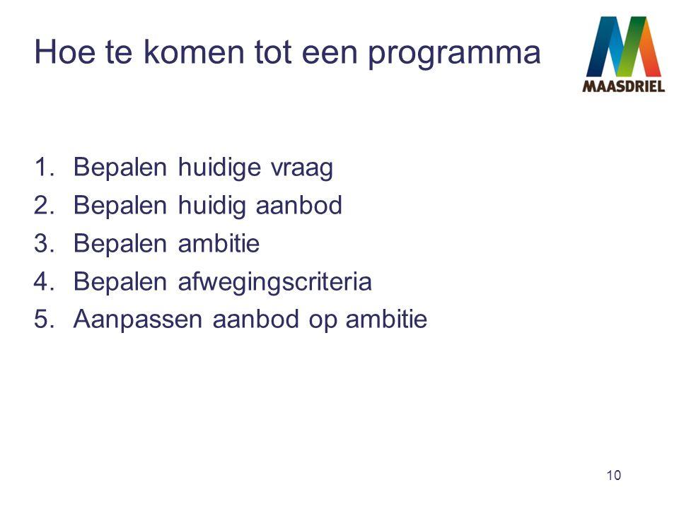 10 Hoe te komen tot een programma 1.Bepalen huidige vraag 2.Bepalen huidig aanbod 3.Bepalen ambitie 4.Bepalen afwegingscriteria 5.Aanpassen aanbod op ambitie