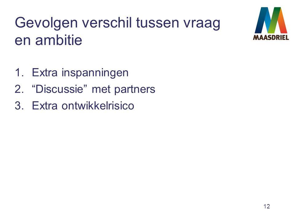 12 Gevolgen verschil tussen vraag en ambitie 1.Extra inspanningen 2. Discussie met partners 3.Extra ontwikkelrisico