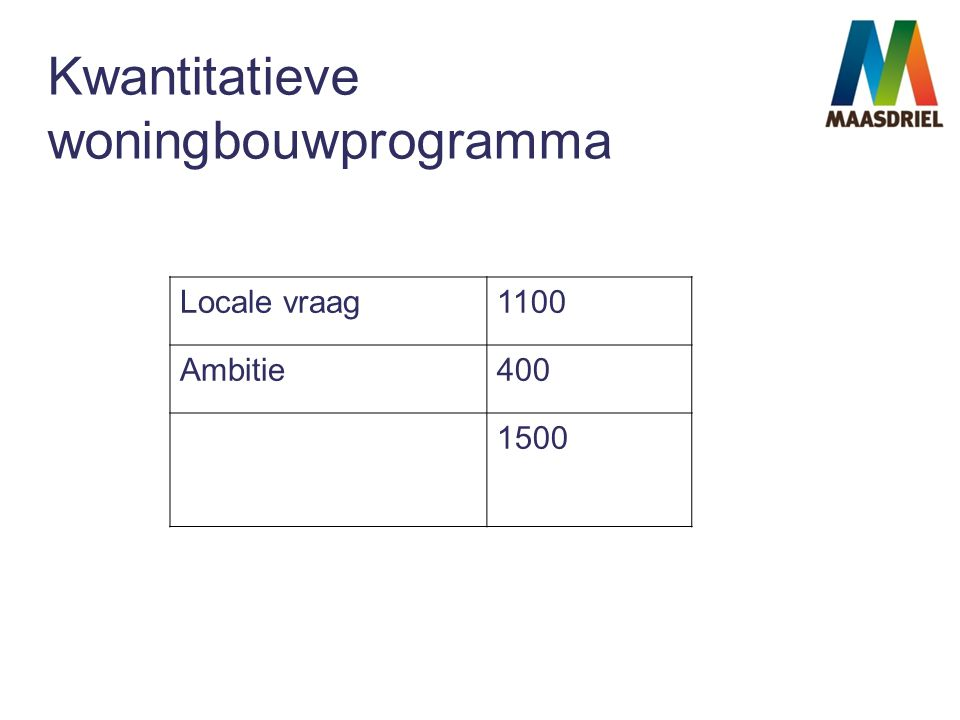 Kwantitatieve woningbouwprogramma Locale vraag1100 Ambitie400 1500