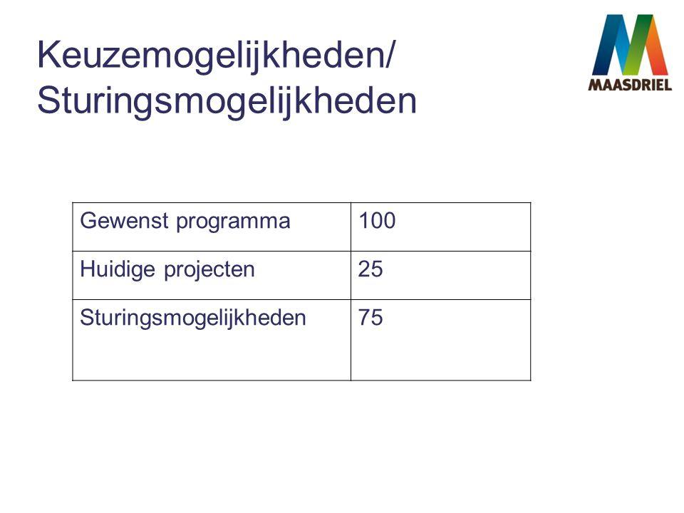 Keuzemogelijkheden/ Sturingsmogelijkheden Gewenst programma100 Huidige projecten25 Sturingsmogelijkheden75
