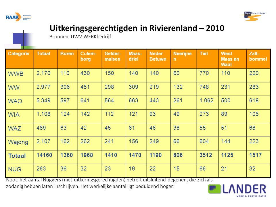 Uitkeringsgerechtigden in Rivierenland – 2010 Bronnen: UWV WERKbedrijf Noot: het aantal Nuggers (niet-uitkeringsgerechtigden) betreft uitsluitend degenen, die zich als zodanig hebben laten inschrijven.