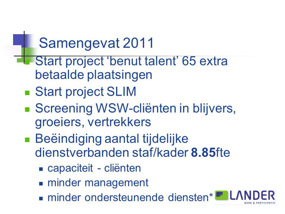 Samengevat 2011 Start project 'benut talent' 65 extra betaalde plaatsingen Start project SLIM Screening WSW-cliënten in blijvers, groeiers, vertrekkers Beëindiging aantal tijdelijke dienstverbanden staf/kader 8.85fte capaciteit - cliënten minder management minder ondersteunende diensten*