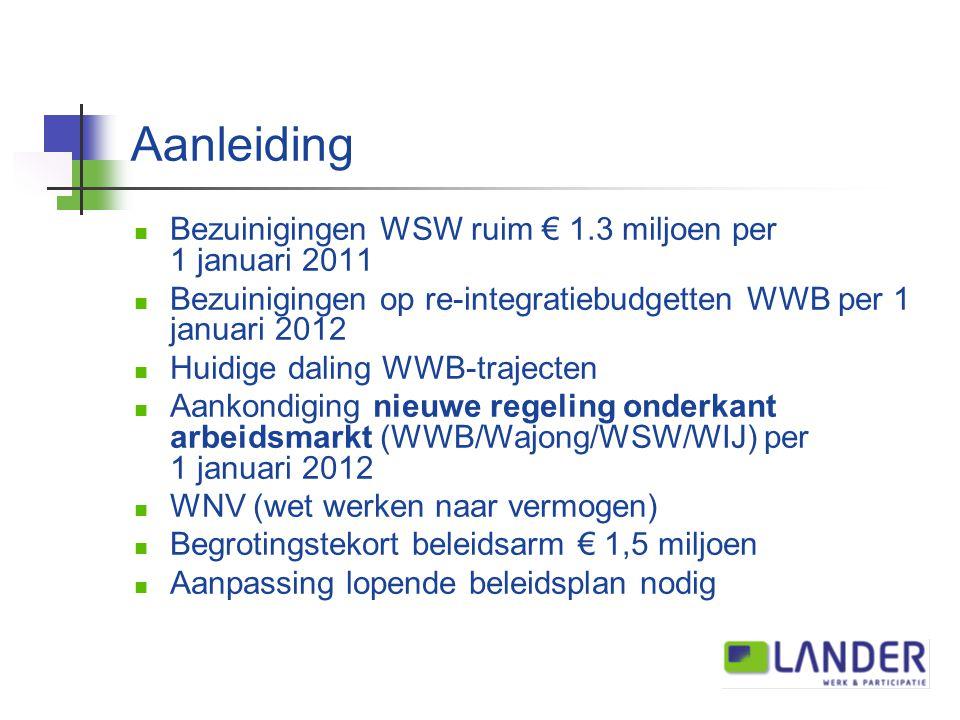 Aanleiding Bezuinigingen WSW ruim € 1.3 miljoen per 1 januari 2011 Bezuinigingen op re-integratiebudgetten WWB per 1 januari 2012 Huidige daling WWB-trajecten Aankondiging nieuwe regeling onderkant arbeidsmarkt (WWB/Wajong/WSW/WIJ) per 1 januari 2012 WNV (wet werken naar vermogen) Begrotingstekort beleidsarm € 1,5 miljoen Aanpassing lopende beleidsplan nodig