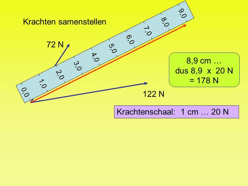 Krachten samenstellen 0,0 1,0 2,0 3,0 4,0 5,0 6,0 7,0 8,0 9,0 72 N 122 N Krachtenschaal: 1 cm … 20 N 8,9 cm … dus 8,9 x 20 N = 178 N