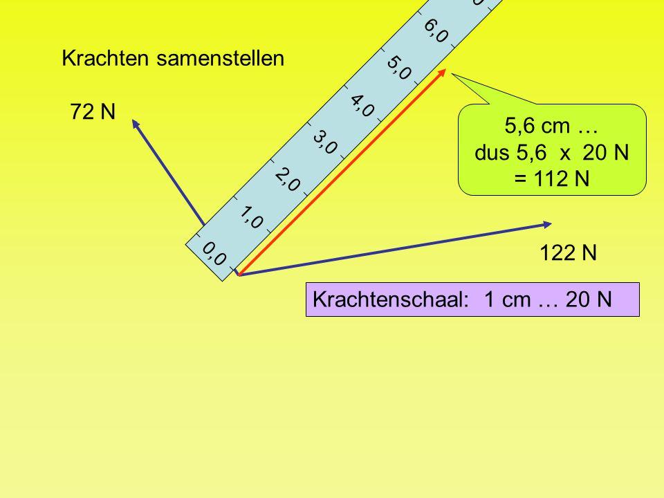 Krachten samenstellen 0,0 1,0 2,0 3,0 4,0 5,0 6,0 7,0 8,0 9,0 72 N 122 N 5,6 cm … dus 5,6 x 20 N = 112 N Krachtenschaal: 1 cm … 20 N