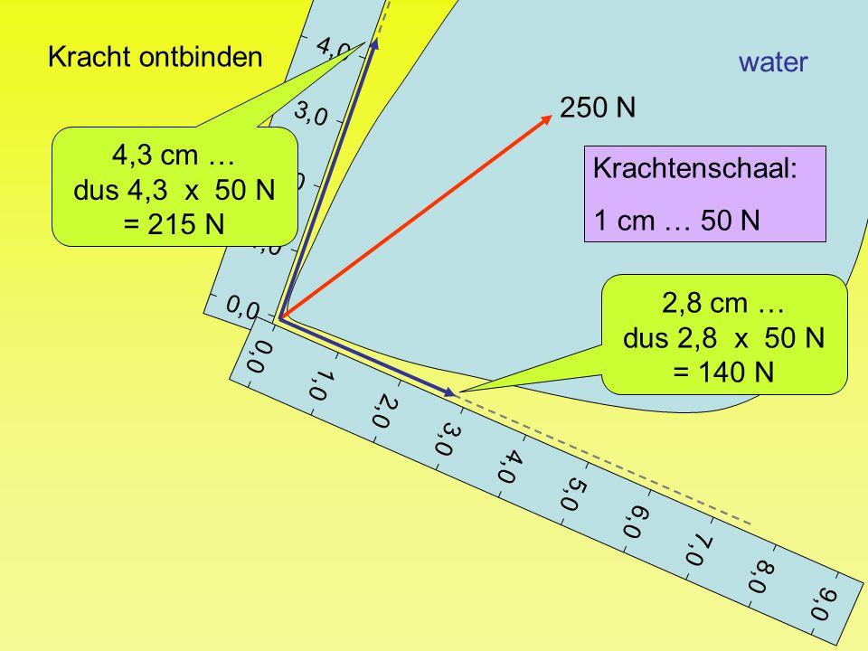 water Kracht ontbinden 0,0 1,0 2,0 3,0 4,0 5,0 6,0 7,0 8,0 9,0 250 N Krachtenschaal: 1 cm … 50 N 4,3 cm … dus 4,3 x 50 N = 215 N 0,0 1,0 2,0 3,0 4,0 5