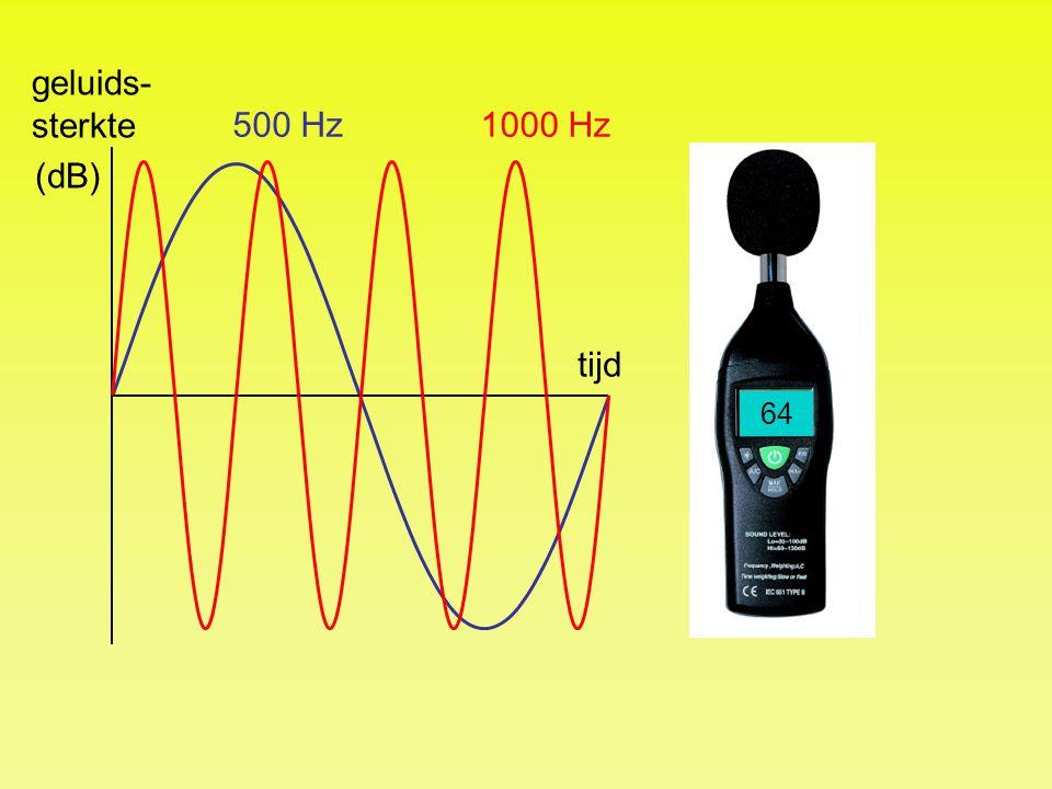 tijd geluids- sterkte (dB) 64 1000 Hz500 Hz